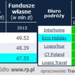 Ecco Holiday z drugim najwyższym ratingiem wg Rzeczpospoliej