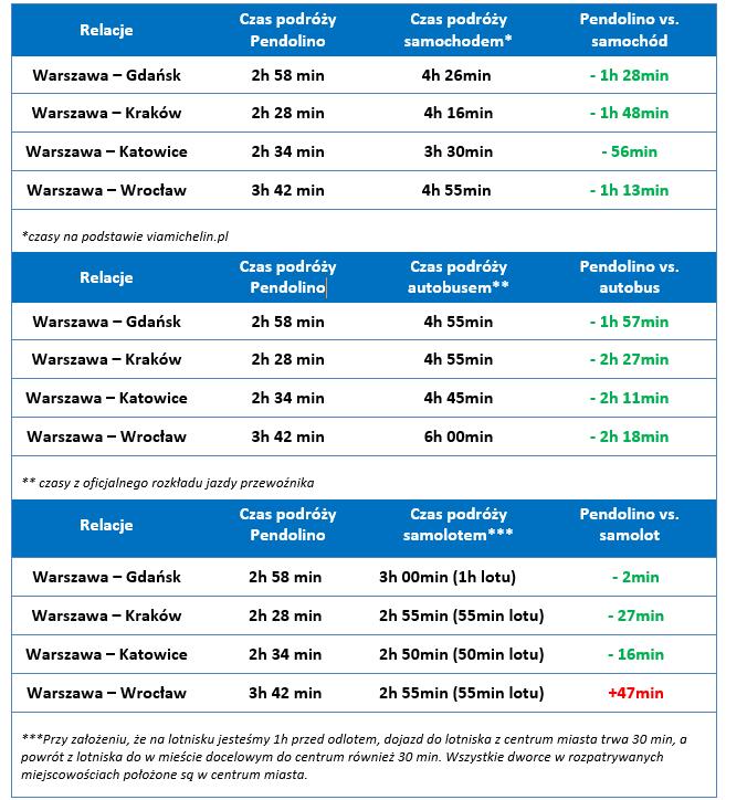 Cena biletów pendolino katowice warszawa