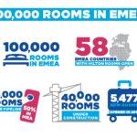 Rekordowa liczba 100 tysięcy pokoi w hotelach Hilton